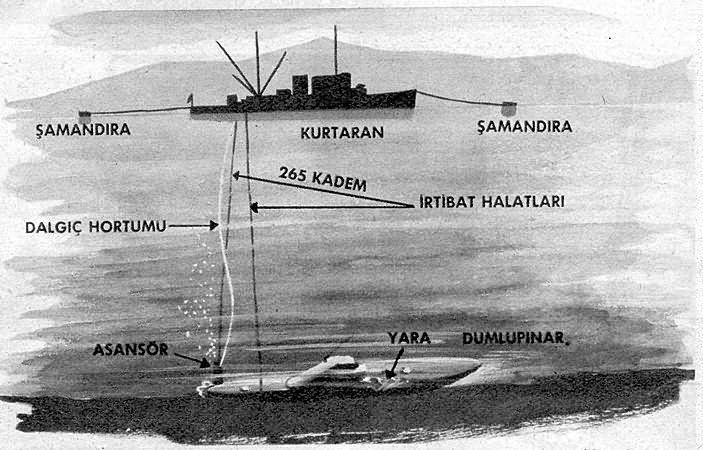 dumlupınar denizaltı kurtarış